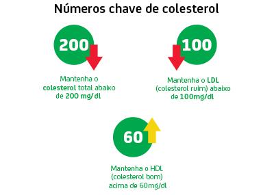 cholesterol-numbers_453x323933-688590933-882326